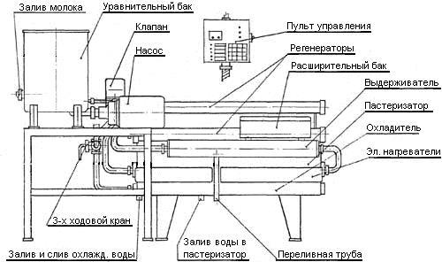 Установка пастеризационно-охладительная (УПОА)