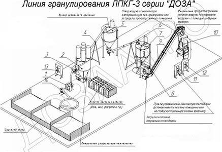 Линия производства комбикорма гранулированного (ЛПКГ)