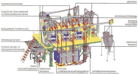 Мельница агрегатная вальцевая (Р1-БМВ-02)