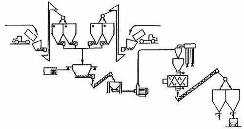 Установка для производства комбикормов (УК-2)