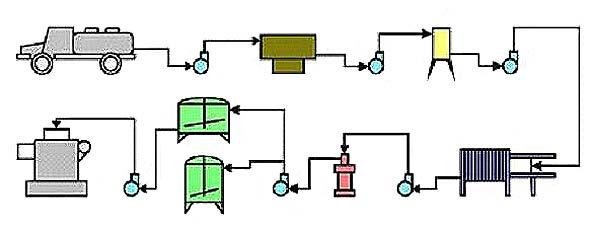 Комплект оборудования по переработке молока