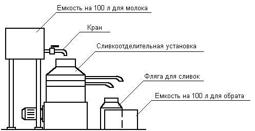 Установка сливкоотделительная (УС-1000)