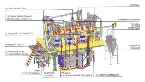 Мельница агрегатная вальцевая (МВС-2(02))
