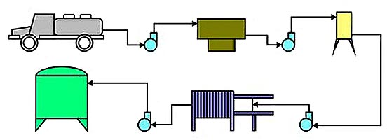 Пункт приемки и охлаждения молока