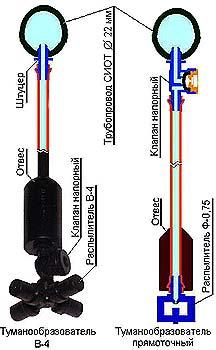 Система испарительного охлаждения теплиц (СИОТ)