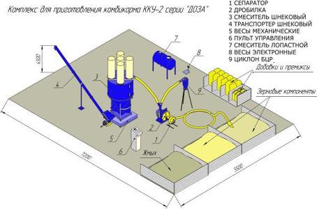 Комплекс по приготовлению комбикормов (ККУ)